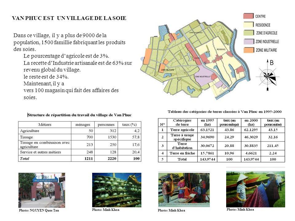 VAN PHUC EST UN VILLAGE DE LA SOIE Dans ce village, il y a plus de 9000 de la population, 1500 famillie fabriquant les produits des soies. Le pourcent