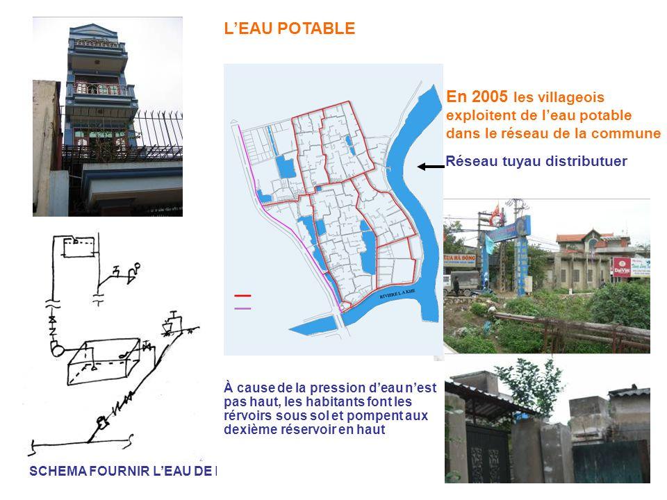 LEAU POTABLE En 2005 les villageois exploitent de leau potable dans le réseau de la commune SCHEMA FOURNIR LEAU DE LA MAISON À cause de la pression de
