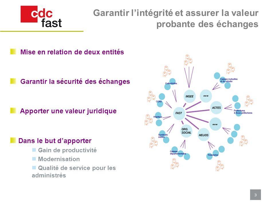 3 Garantir lintégrité et assurer la valeur probante des échanges Mise en relation de deux entités Garantir la sécurité des échanges Apporter une valeu