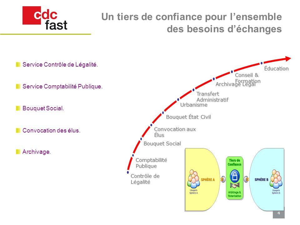 4 Un tiers de confiance pour lensemble des besoins déchanges Service Contrôle de Légalité. Service Comptabilité Publique. Bouquet Social. Convocation