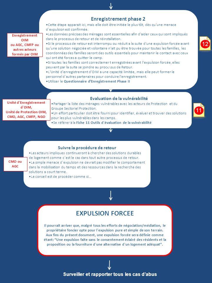 Suivi post-expulsion– Inclure toute personne expulsée dans le processus de retour et de réinstallation Chaque famille devrait être contactée après expulsion afin d`inclure tous ceux qui ont besoin du processus de retour et de réinstallation.