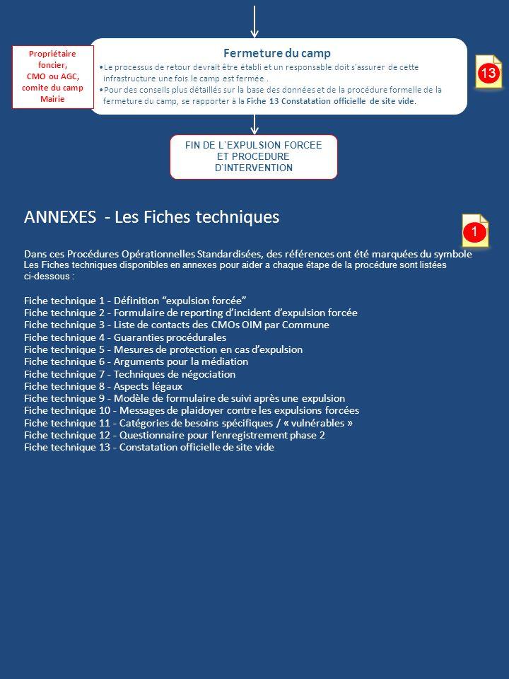 ANNEXES - Les Fiches techniques Dans ces Procédures Opérationnelles Standardisées, des références ont été marquées du symbole Les Fiches techniques di