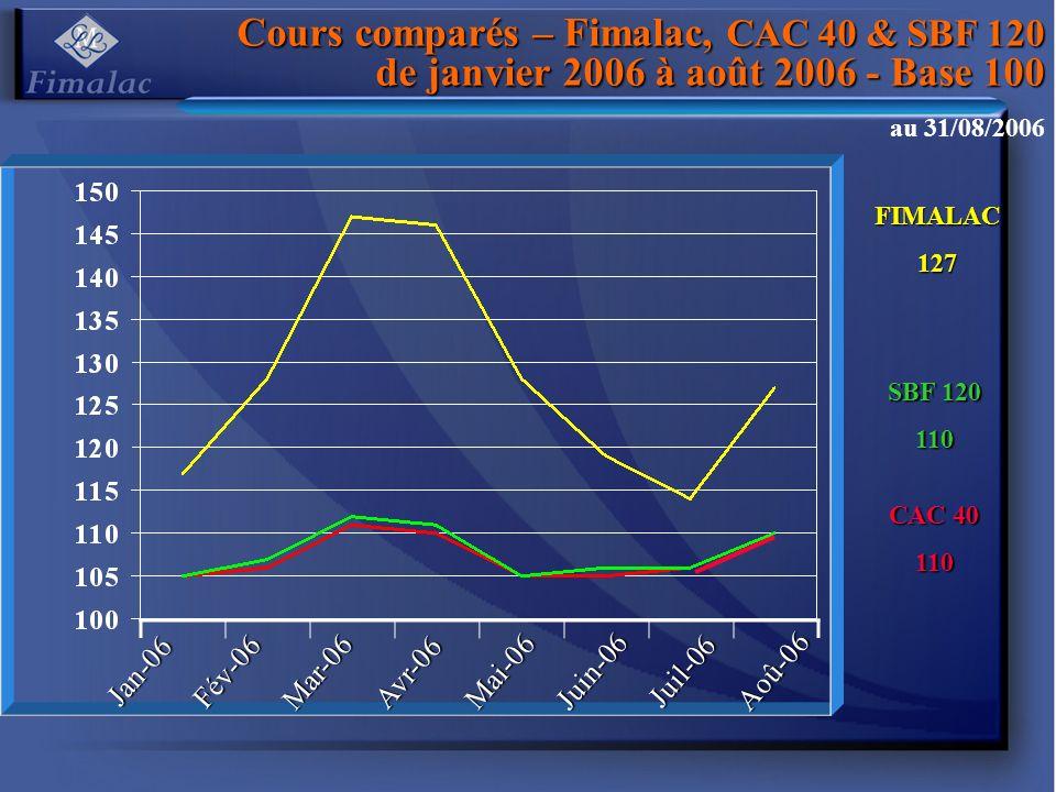 Cours comparés – Fimalac, CAC 40 & SBF 120 de janvier 2006 à août 2006 - Base 100 CAC 40 110 FIMALAC127 SBF 120 110 au 31/08/2006 Jan-06 Fév-06 Mar-06 Avr-06 Mai-06 Juin-06 Juil-06 Aoû-06
