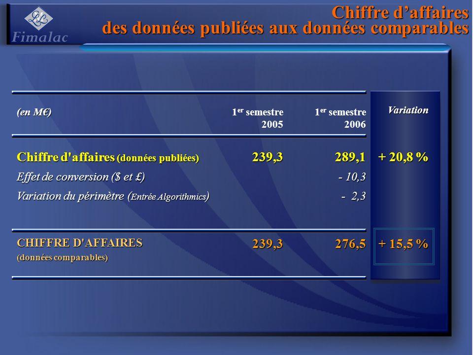 Evolution de lauto-contrôle depuis le 1er janvier 2006 Nombres dactions auto-détenues POSITION AU 31/12/2005 2 762 131 7,3 % Acquisitions 2006 + 3 848 980 10,1 % 17,4 % Livraisons / BASA et options BASA - 1 544 628 - 4,1 % Options - 274 859 - 0,7 % Annulations (réductions capital) 15/03/2006 - 400 000 - 1,1 % 30/05/2006 - 1 700 000 - 4,5 % 19/09/2006 - 1 480 000 - 3,9 % - 14,3 % POSITION AU 19/09/2006 1 211 624 3,5 % (1)% du capital au 31/12/2005 (2)% du capital actuel Couverture options : 1,1 % Couverture BASA : 0,4 % Disponibles :: 2,0 % (1) (1) (1) (1) (1) (1) (1) (2)