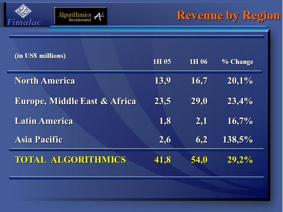 Revenue by Region (in US$ millions) 1H 05 1H 06 % Change North America 13,916,720,1% Europe, Middle East & Africa 23,529,023,4% Latin America 1,82,116,7% Asia Pacific 2,66,2138,5% TOTAL ALGORITHMICS 41,854,029,2%
