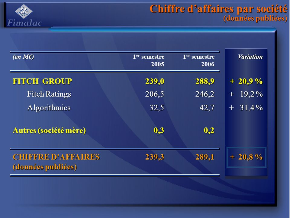 Chiffre daffaires par société (données publiées) (en M) 1 er semestre 2005 1 er semestre 2006Variation FITCH GROUP 239,0288,9 + 20,9 % Fitch Ratings 206,5246,2 + 19,2 % Algorithmics32,542,7 + 31,4 % Autres (société mère) 0,30,2 CHIFFRE D AFFAIRES (données publiées) 239,3289,1 + 20,8 %