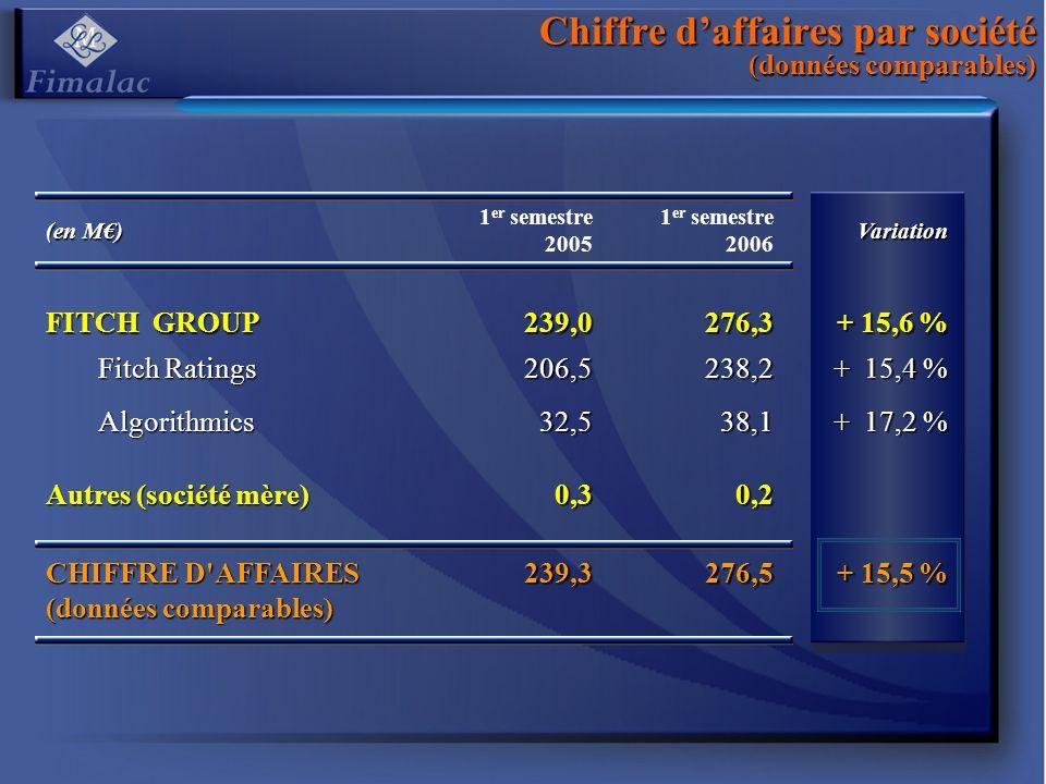 Chiffre daffaires par société (données comparables) (en M) 1 er semestre 2005 1 er semestre 2006Variation FITCH GROUP 239,0276,3 + 15,6 % Fitch Ratings 206,5238,2 + 15,4 % Algorithmics32,538,1 + 17,2 % Autres (société mère) 0,30,2 CHIFFRE D AFFAIRES (données comparables) 239,3276,5 + 15,5 %
