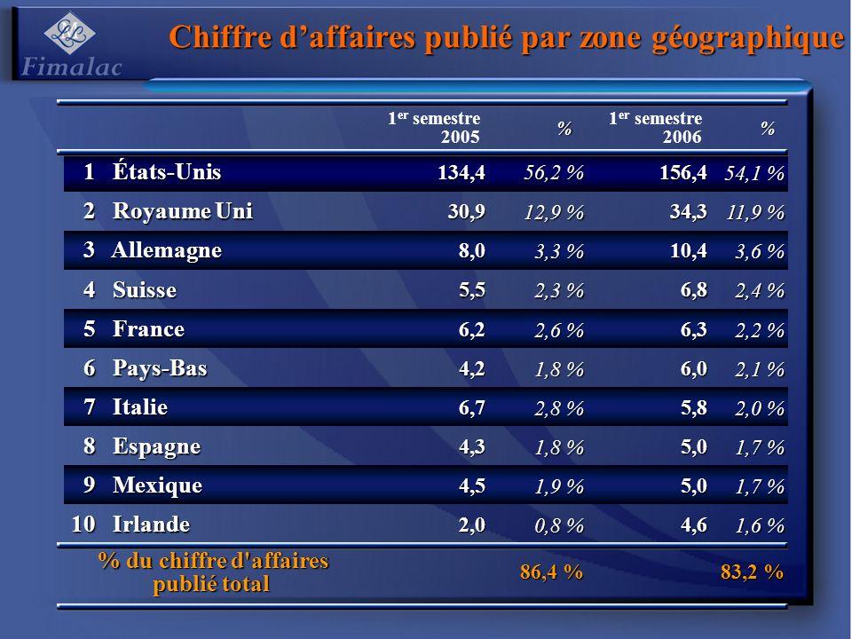 Chiffre daffaires publié par zone géographique 1 er semestre 2005% 1 er semestre 2006% 1 États-Unis États-Unis134,4 56,2 % 156,4 54,1 % 2 Royaume Uni Royaume Uni30,9 12,9 % 34,3 11,9 % 3 Allemagne Allemagne8,0 3,3 % 10,4 3,6 % 4 Suisse Suisse5,5 2,3 % 6,8 2,4 % 5 France France6,2 2,6 % 6,3 2,2 % 6 Pays-Bas Pays-Bas4,2 1,8 % 6,0 2,1 % 7 Italie Italie6,7 2,8 % 5,8 2,0 % 8 Espagne Espagne4,3 1,8 % 5,0 1,7 % 9 Mexique Mexique4,5 1,9 % 5,0 1,7 % 10 Irlande Irlande2,0 0,8 % 4,6 1,6 % % du chiffre d affaires publié total 86,4 % 83,2 %