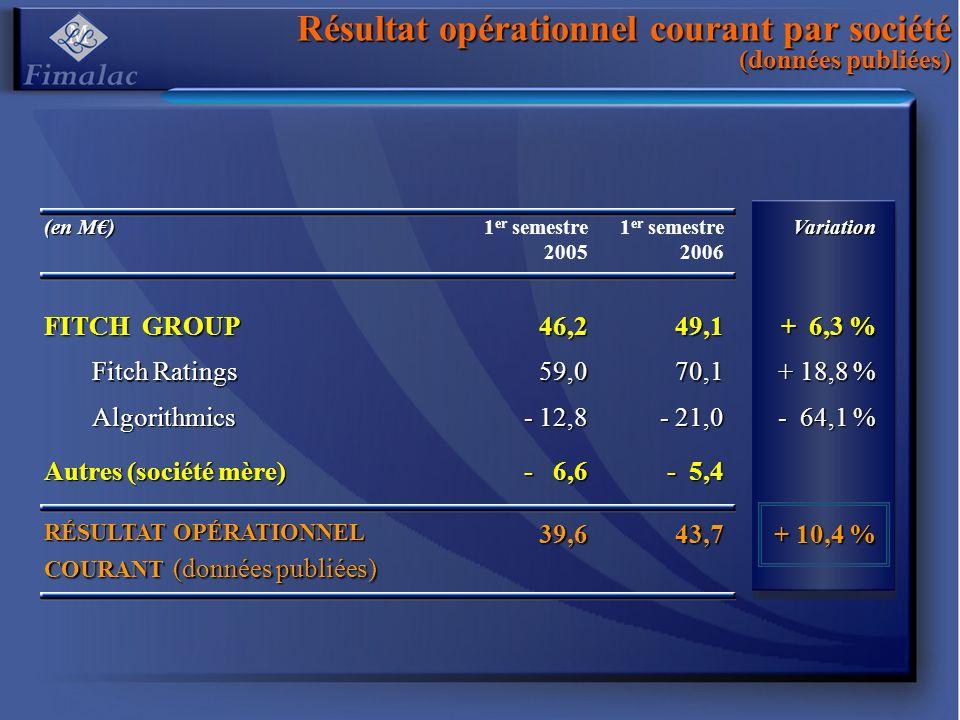 Résultat opérationnel courant par société (données publiées) (en M) 1 er semestre 2005 1 er semestre 2006Variation FITCH GROUP 46,249,1 + 6,3 % Fitch Ratings 59,070,1 + 18,8 % Algorithmics - 12,8 - 21,0 - 64,1 % Autres (société mère) - 6,6 - 5,4 RÉSULTAT OPÉRATIONNEL COURANT (données publiées) 39,643,7 + 10,4 %