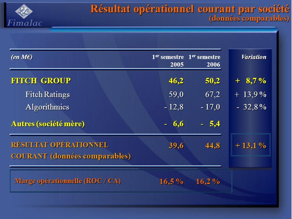 Du résultat opérationnel courant au résultat opérationnel (données publiées) (en M) 1 er semestre 2005 1 er semestre 2006Variation Résultat opérationnel courant (données publiées) 39,643,7 + 10,4 % Autres produits et charges opérationnels - 0,6 3,7 RÉSULTAT OPÉRATIONNEL ( données publiées ) 39,047,4 + 21,5 %