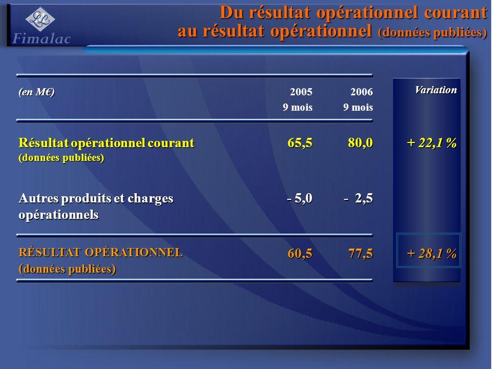 Du résultat opérationnel courant au résultat opérationnel (données publiées) (en M) 2005 9 mois 2006 9 moisVariation Résultat opérationnel courant (do