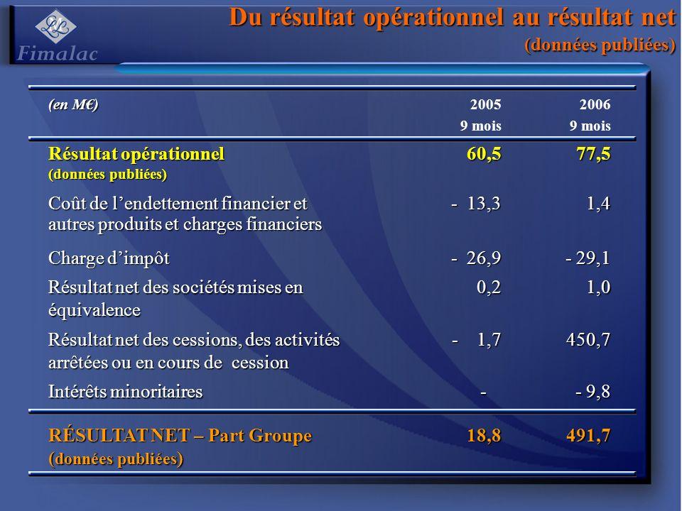 Du résultat opérationnel au résultat net (données publiées) (en M) 2005 9 mois 2006 9 mois Résultat opérationnel (données publiées) 60,577,5 Coût de lendettement financier et autres produits et charges financiers - 13,3 1,4 Charge dimpôt - 26,9 - 29,1 Résultat net des sociétés mises en équivalence 0,21,0 Résultat net des cessions, des activités arrêtées ou en cours de cession - 1,7 450,7 Intérêts minoritaires - - 9,8 RÉSULTAT NET – Part Groupe ( données publiées ) 18,8491,7
