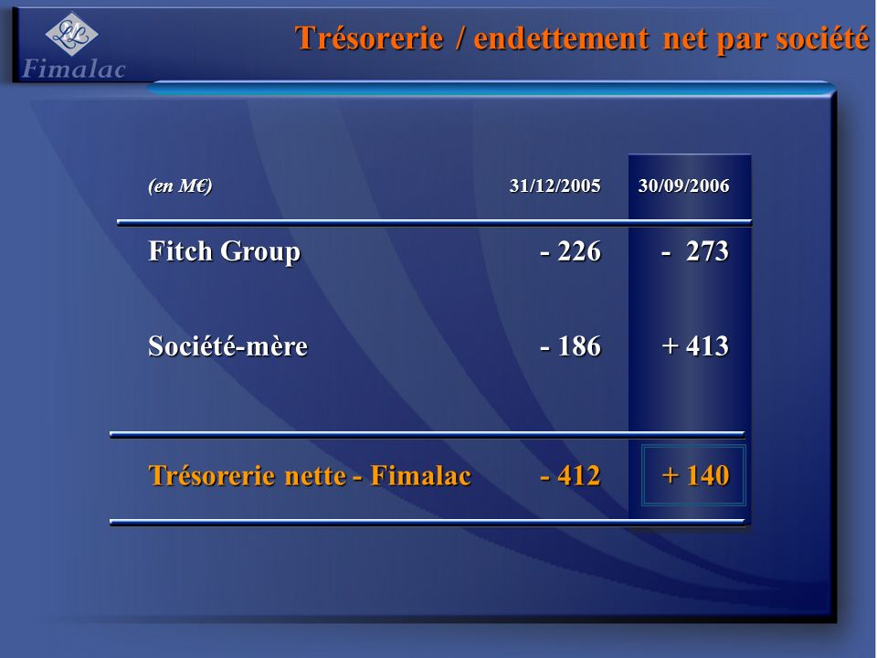 Trésorerie / endettement net par société (en M) 31/12/200530/09/2006 Fitch Group - 226 - 273 Société-mère - 186 + 413 Trésorerie nette - Fimalac - 412