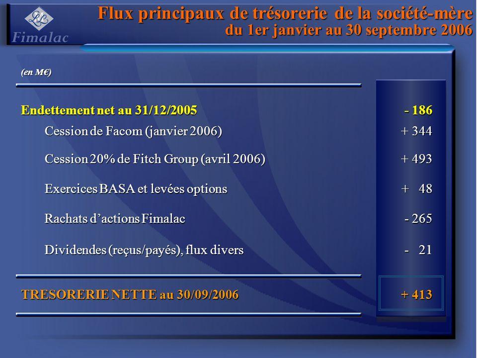 Flux principaux de trésorerie de la société-mère du 1er janvier au 30 septembre 2006 (en M) Endettement net au 31/12/2005 - 186 Cession de Facom (janv