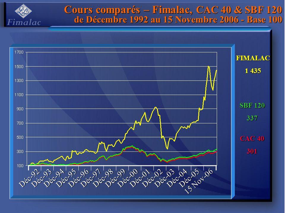 Cours comparés – Fimalac, CAC 40 & SBF 120 de Décembre 1992 au 15 Novembre 2006 - Base 100 CAC 40 301 FIMALAC 1 435 SBF 120 337 Déc-92Déc-93Déc-94Déc-95Déc-96Déc-97Déc-98Déc-99Déc-00Déc-01Déc-02Déc-03Déc-04Déc-05 15 Nov-06