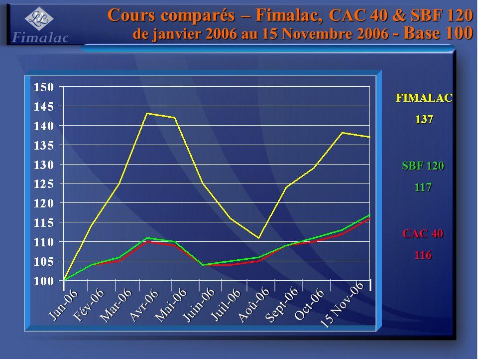 Cours comparés – Fimalac, CAC 40 & SBF 120 de janvier 2006 au 15 Novembre 2006 - Base 100 CAC 40 116 FIMALAC137 SBF 120 117 Jan-06 Fév-06 Mar-06 Avr-0