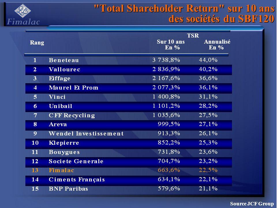 Total Shareholder Return sur 10 ans des sociétés du SBF120 Source JCF Group Rang TSR Sur 10 ansAnnualisé En % En %