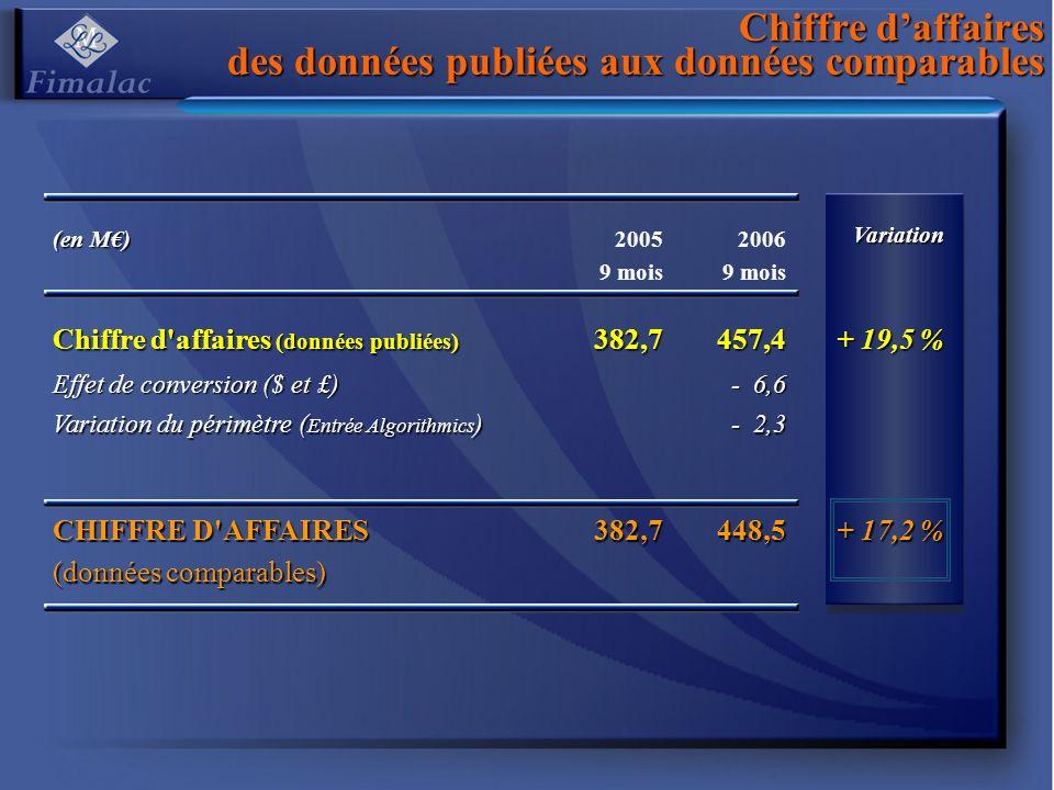 Evolution de lauto-contrôle depuis le 1er janvier 2006 Nombres dactions auto-détenues POSITION AU 31/12/2005 2 762 131 7,3 % Acquisitions 2006 + 3 942 828 10,4 % 17,7 % Livraisons / BASA et options BASA - 1 576 805 - 4,2 % Options - 275 039 - 0,7 % Annulations (réductions capital) 15/03/2006 - 400 000 - 1,1 % 30/05/2006 - 1 700 000 - 4,5 % 19/09/2006 - 1 480 000 - 3,9 % - 14,4 % POSITION AU 30/09/2006 1 273 115 3,7 % (1)% du capital au 31/12/2005 (2)% du capital au 30/09/2006 Couverture options : 1,1 % Couverture BASA : 0,3 % Disponibles :: 2,3 % (1) (1) (1) (1) (1) (1) (1) (2)