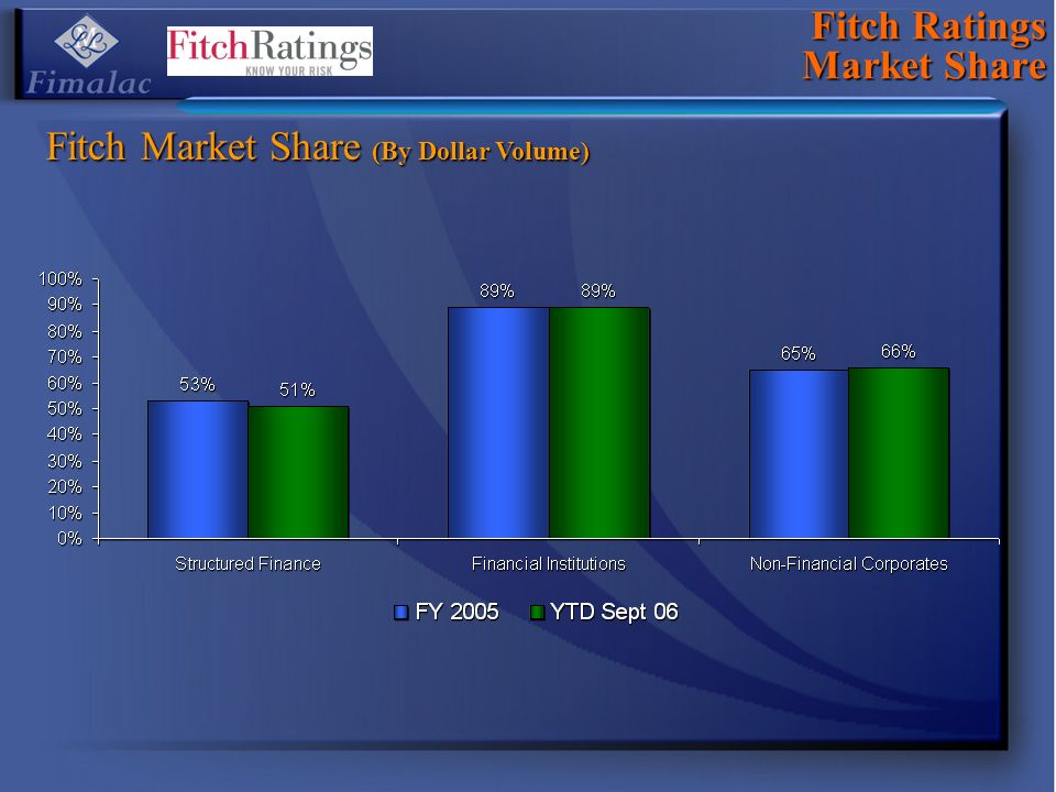Fitch Ratings Market Share Fitch Market Share (By Dollar Volume)
