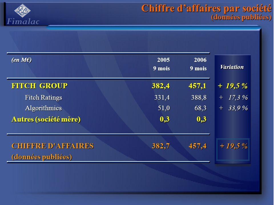 Chiffre daffaires par société (données publiées) (en M) 2005 9 mois 2006 9 mois Variation Variation FITCH GROUP 382,4457,1 + 19,5 % Fitch Ratings 331,4388,8 + 17,3 % Algorithmics51,068,3 + 33,9 % Autres (société mère) 0,30,3 CHIFFRE D AFFAIRES (données publiées) 382,7457,4 + 19,5 %