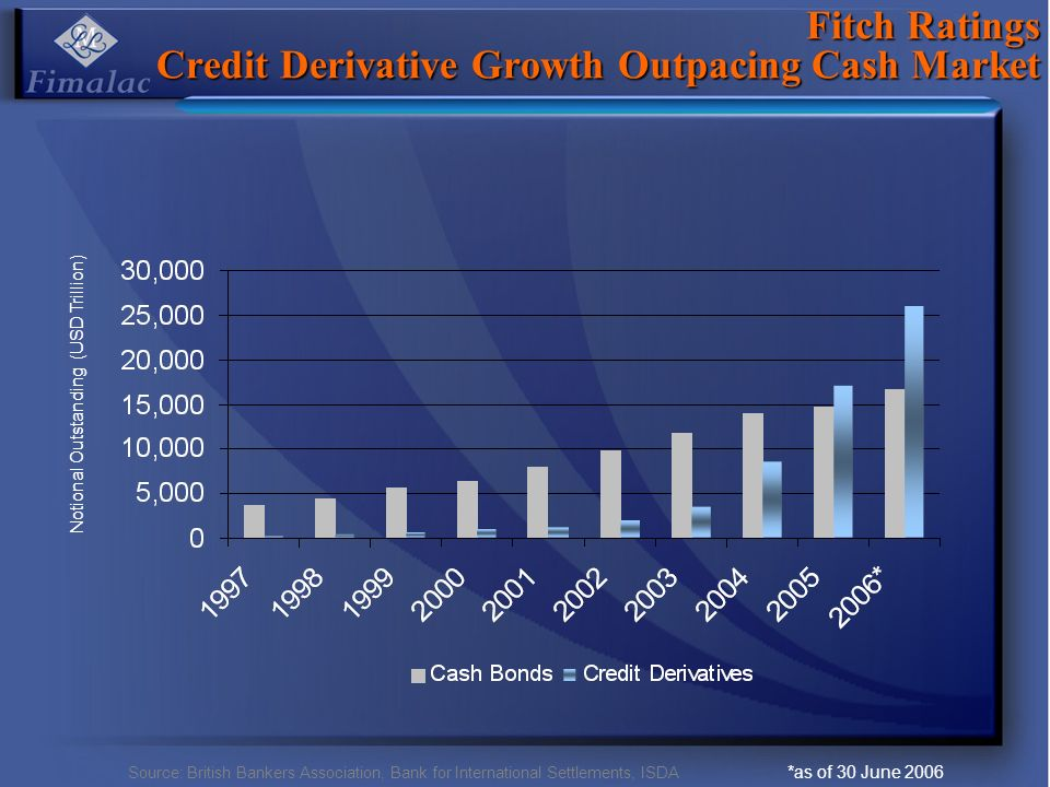 Fitch Ratings Credit Derivative Growth Outpacing Cash Market Notional Outstanding (USD Trillion) Source: British Bankers Association, Bank for International Settlements, ISDA *as of 30 June 2006