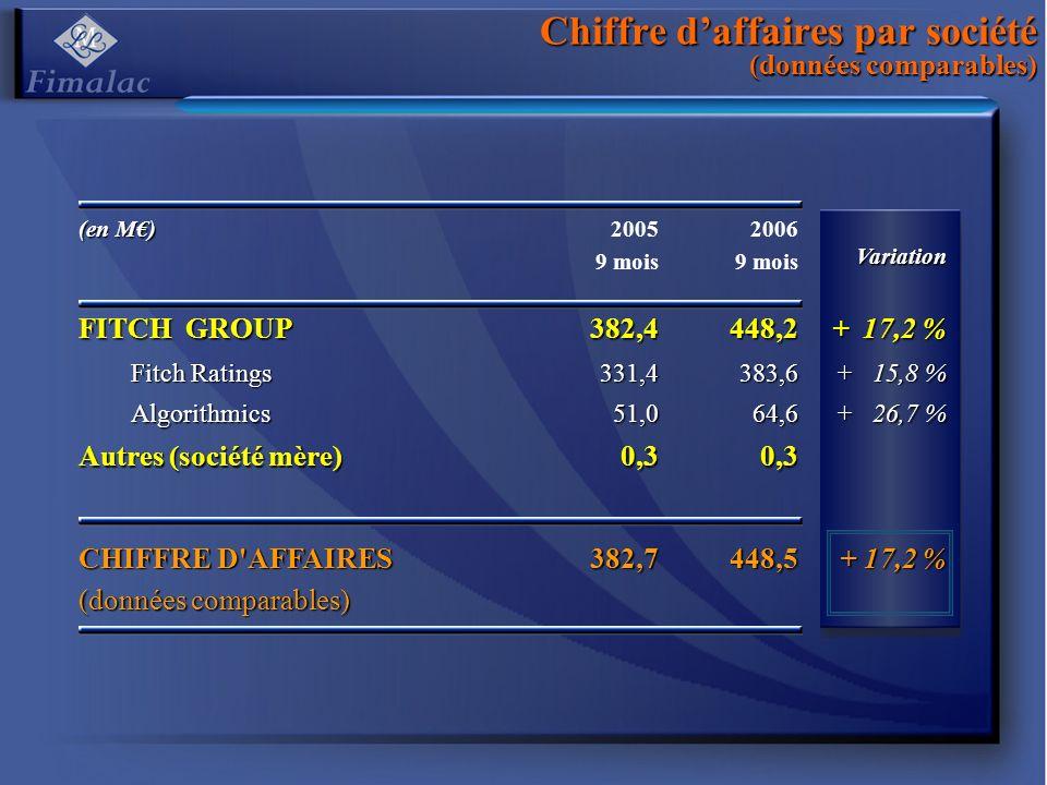 Chiffre daffaires par société (données comparables) (en M) 2005 9 mois 2006 9 moisVariation FITCH GROUP 382,4448,2 + 17,2 % Fitch Ratings 331,4383,6 + 15,8 % Algorithmics51,064,6 + 26,7 % Autres (société mère) 0,30,3 CHIFFRE D AFFAIRES (données comparables) 382,7448,5 + 17,2 %