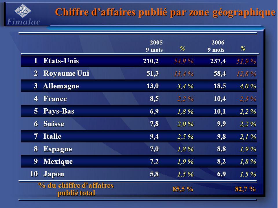 2005 9 mois % 2006 9 mois % 1 Etats-Unis Etats-Unis210,2 54,9 % 237,4 51,9 % 2 Royaume Uni Royaume Uni51,3 13,4 % 58,4 12,8 % 3 Allemagne Allemagne13,0 3,4 % 18,5 4,0 % 4 France France8,5 2,2 % 10,4 2,3 % 5 Pays-Bas Pays-Bas6,9 1,8 % 10,1 2,2 % 6 Suisse Suisse7,8 2,0 % 9,9 2,2 % 7 Italie Italie9,4 2,5 % 9,8 2,1 % 8 Espagne Espagne7,0 1,8 % 8,8 1,9 % 9 Mexique Mexique7,2 1,9 % 8,2 1,8 % 10 Japon Japon5,8 1,5 % 6,9 % du chiffre d affaires publié total 85,5 % 82,7 % Chiffre daffaires publié par zone géographique