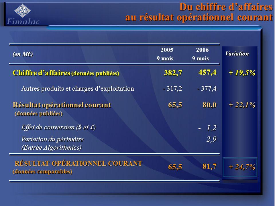 Du chiffre daffaires au résultat opérationnel courant (en M) 2005 9 mois 2006 9 moisVariation Chiffre daffaires (données publiées) 382,7457,4 + 19,5% Autres produits et charges dexploitation - 317,2 - 377,4 Résultat opérationnel courant (données publiées) 65,580,0 + 22,1% Effet de conversion ($ et £) - 1,2 Variation du périmètre (Entrée Algorithmics) 2,9 RÉSULTAT OPÉRATIONNEL COURANT (données comparables) RÉSULTAT OPÉRATIONNEL COURANT (données comparables)65,581,7 + 24,7%