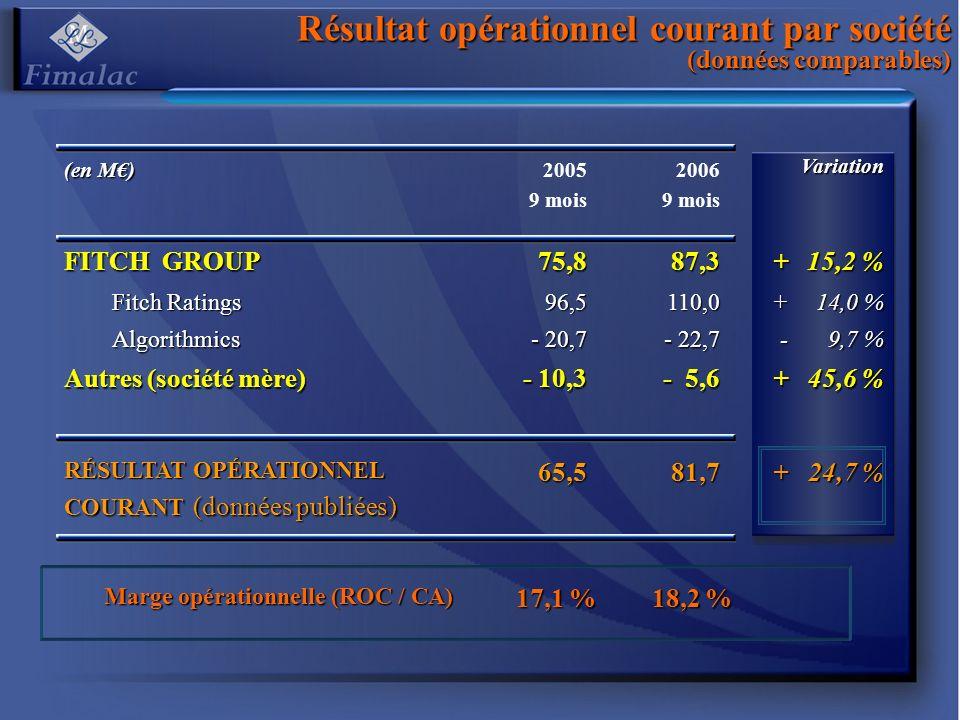Résultat opérationnel courant par société (données comparables) Marge opérationnelle (ROC / CA) Marge opérationnelle (ROC / CA) 17,1 % 18,2 % (en M) 2005 9 mois 2006 9 moisVariation FITCH GROUP 75,887,3+ 15,2 % 15,2 % Fitch Ratings 96,5110,0+ 14,0 % 14,0 % Algorithmics - 20,7 - 22,7 - 9,7 % 9,7 % Autres (société mère) - 10,3 - 5,6 + 45,6 % RÉSULTAT OPÉRATIONNEL COURANT (données publiées) 65,581,7+ 24,7 %