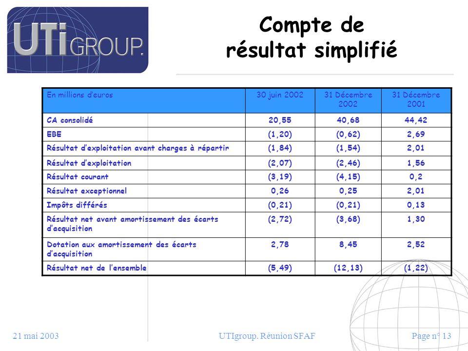 21 mai 2003UTIgroup. Réunion SFAFPage n° 13 Compte de résultat simplifié En millions deuros30 juin 200231 Décembre 2002 31 Décembre 2001 CA consolidé2