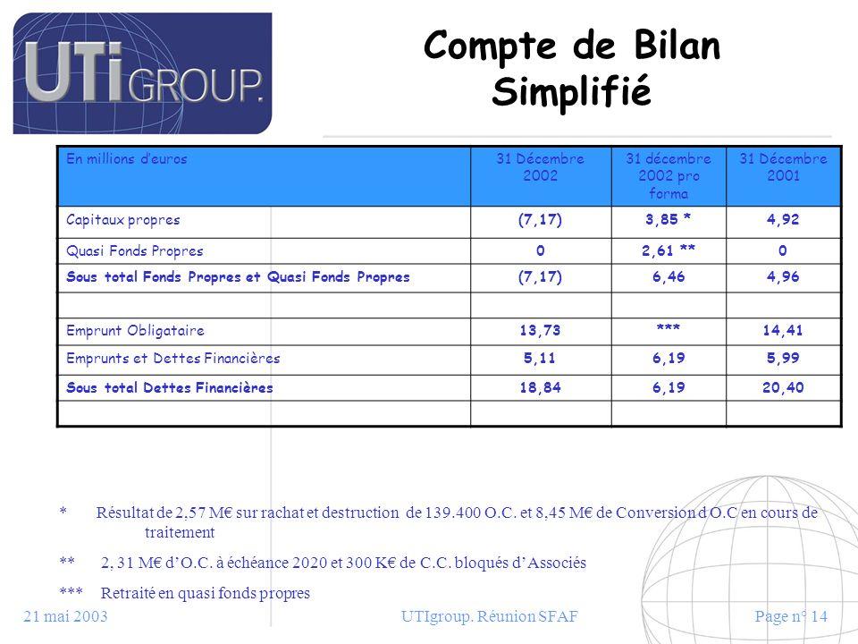 21 mai 2003UTIgroup. Réunion SFAFPage n° 14 Compte de Bilan Simplifié En millions deuros31 Décembre 2002 31 décembre 2002 pro forma 31 Décembre 2001 C