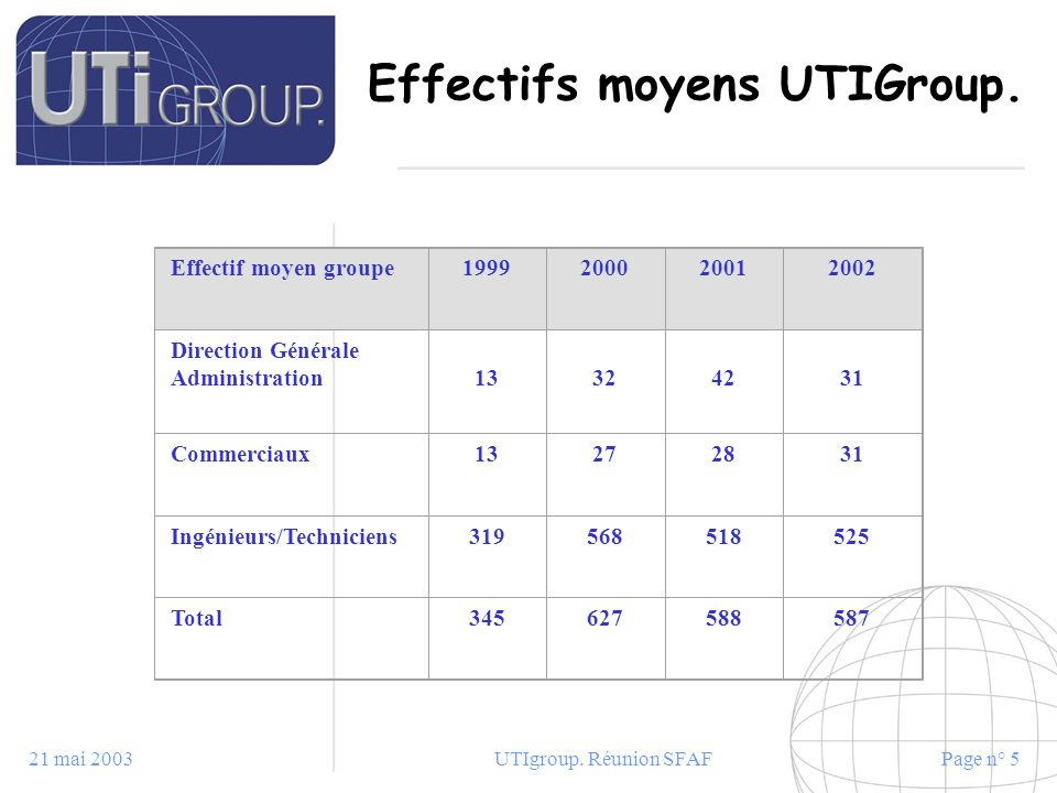21 mai 2003UTIgroup. Réunion SFAFPage n° 5 Effectifs moyens UTIGroup. Effectif moyen groupe1999200020012002 Direction Générale Administration13324231