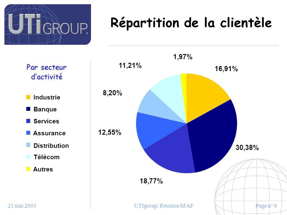 21 mai 2003UTIgroup. Réunion SFAFPage n° 6 Répartition de la clientèle Par secteur dactivité 1,97% 11,21% 16,91% 8,20% 12,55% 18,77% 30,38% Industrie