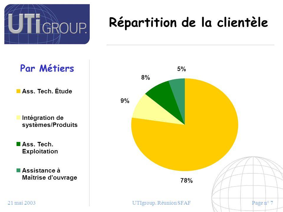 21 mai 2003UTIgroup. Réunion SFAFPage n° 7 Répartition de la clientèle 9% 8% 78% 5% Ass. Tech. Étude Intégration de systèmes/Produits Ass. Tech. Explo