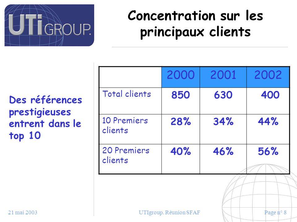 21 mai 2003UTIgroup. Réunion SFAFPage n° 8 Concentration sur les principaux clients 200020012002 Total clients 850630 400 10 Premiers clients 28%34%44