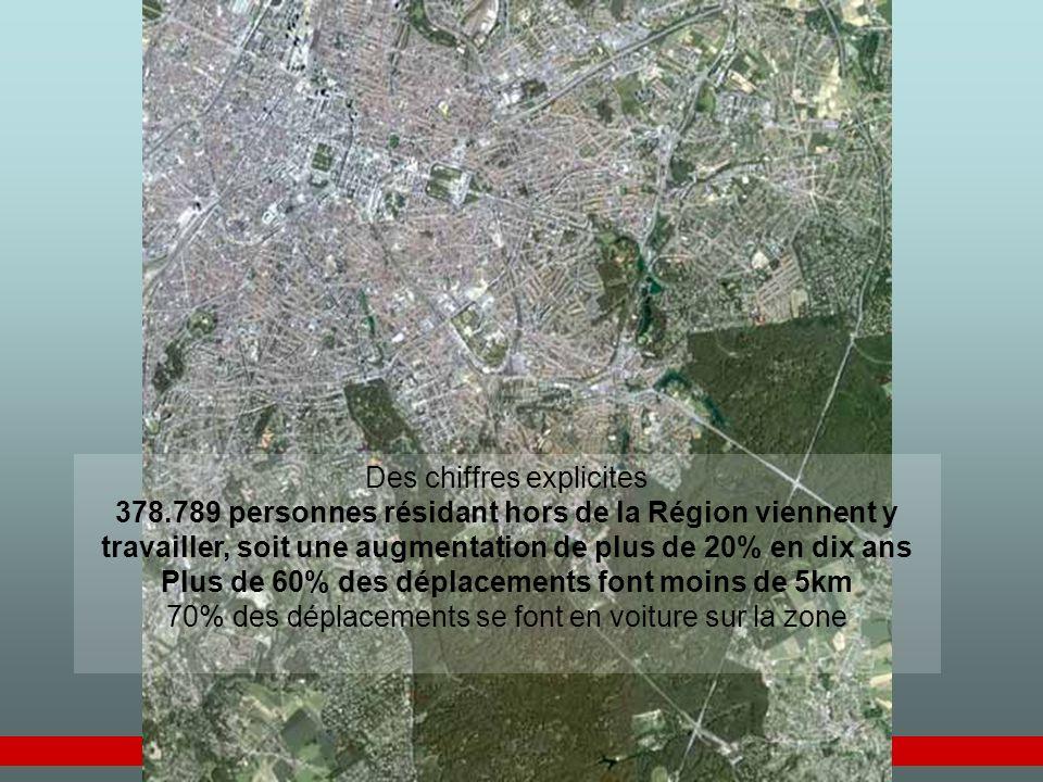 Plateforme ATB – 16 juin 2006 - 6 Des chiffres explicites 378.789 personnes résidant hors de la Région viennent y travailler, soit une augmentation de plus de 20% en dix ans Plus de 60% des déplacements font moins de 5km 70% des déplacements se font en voiture sur la zone