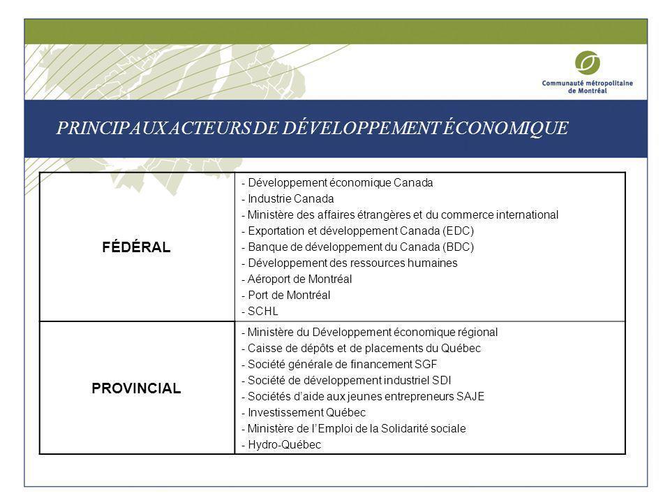 PRINCIPAUX ACTEURS DE DÉVELOPPEMENT ÉCONOMIQUE FÉDÉRAL - Développement économique Canada - Industrie Canada - Ministère des affaires étrangères et du commerce international - Exportation et développement Canada (EDC) - Banque de développement du Canada (BDC) - Développement des ressources humaines - Aéroport de Montréal - Port de Montréal - SCHL PROVINCIAL - Ministère du Développement économique régional - Caisse de dépôts et de placements du Québec - Société générale de financement SGF - Société de développement industriel SDI - Sociétés daide aux jeunes entrepreneurs SAJE - Investissement Québec - Ministère de lEmploi de la Solidarité sociale - Hydro-Québec