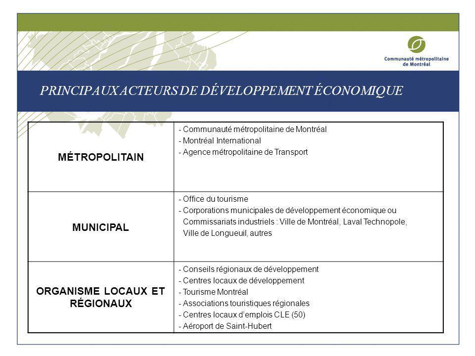 PRINCIPAUX ACTEURS DE DÉVELOPPEMENT ÉCONOMIQUE MÉTROPOLITAIN - Communauté métropolitaine de Montréal - Montréal International - Agence métropolitaine de Transport MUNICIPAL - Office du tourisme - Corporations municipales de développement économique ou Commissariats industriels : Ville de Montréal, Laval Technopole, Ville de Longueuil, autres ORGANISME LOCAUX ET RÉGIONAUX - Conseils régionaux de développement - Centres locaux de développement - Tourisme Montréal - Associations touristiques régionales - Centres locaux demplois CLE (50) - Aéroport de Saint-Hubert