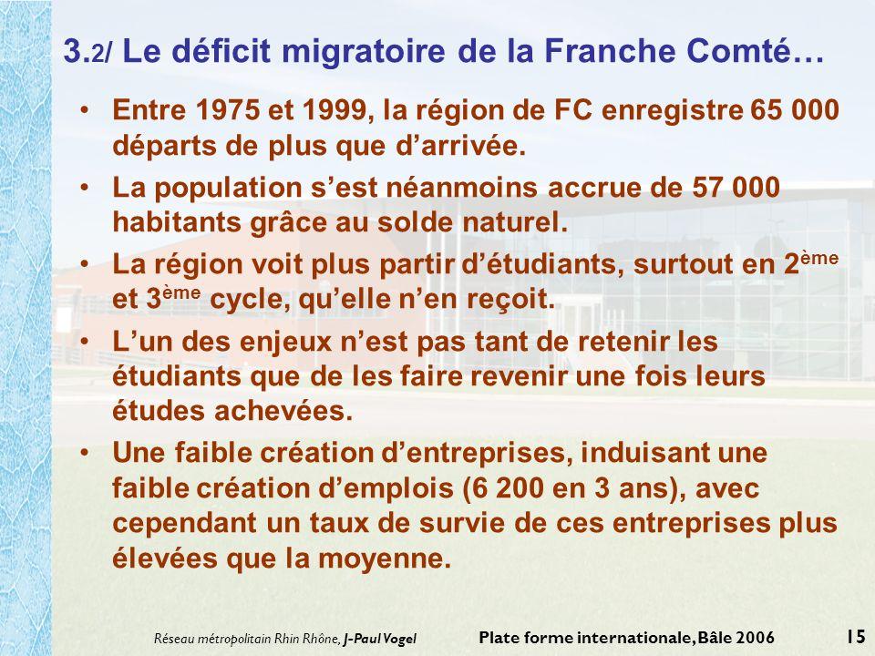 Réseau métropolitain Rhin Rhône, J-Paul Vogel Plate forme internationale, Bâle 2006 15 3. 2 / Le déficit migratoire de la Franche Comté… Entre 1975 et