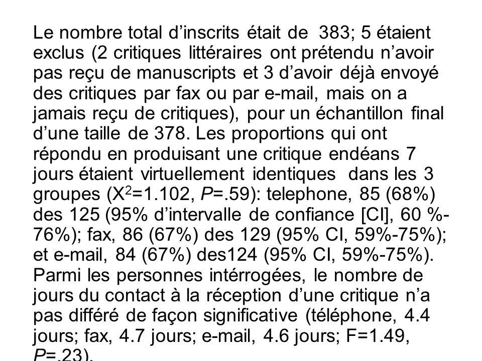 Le nombre total dinscrits était de 383; 5 étaient exclus (2 critiques littéraires ont prétendu navoir pas reçu de manuscripts et 3 davoir déjà envoyé des critiques par fax ou par e-mail, mais on a jamais reçu de critiques), pour un échantillon final dune taille de 378.