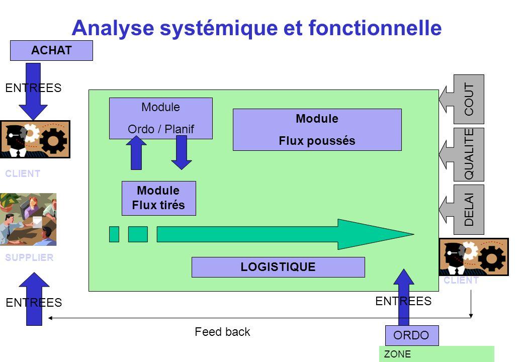 Analyse systémique et fonctionnelle ZONE ACHAT Module Flux poussés Module Flux tirés ENTREES QUALITE COUT DELAI ORDO ENTREES Module Ordo / Planif CLIE