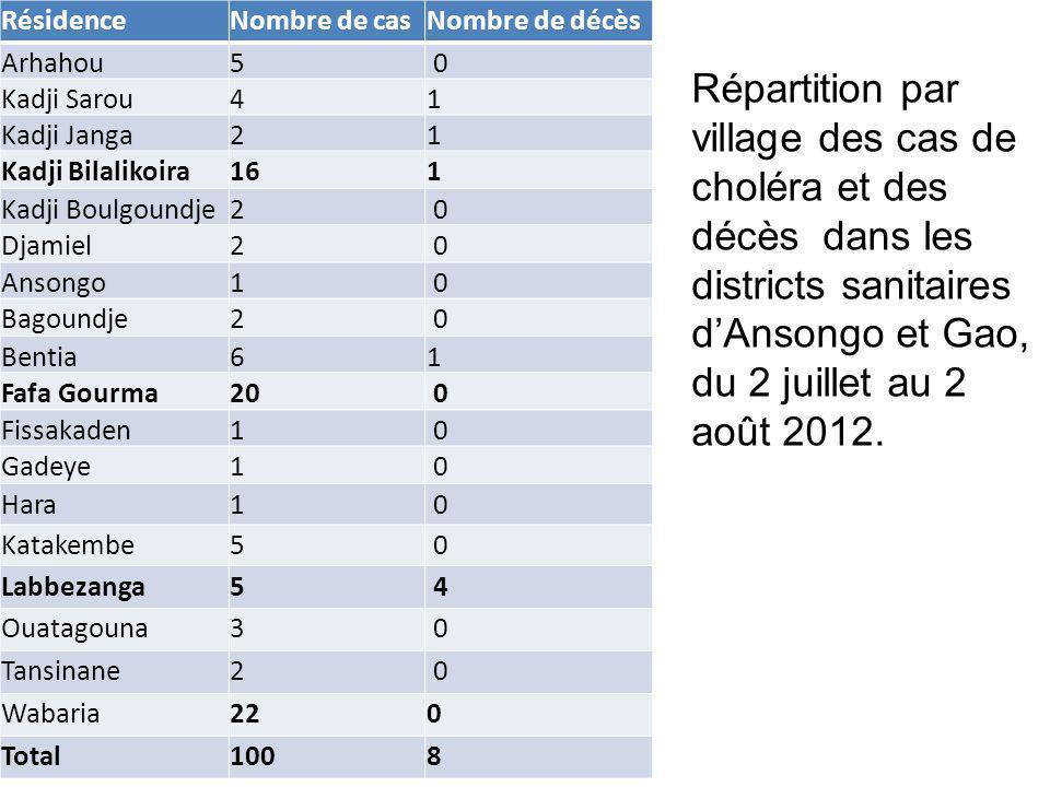Nombre de cas de choléra et décès par jour dans les districts sanitaires de Gao et Ansongo, du 2 juillet au 2 août 2012