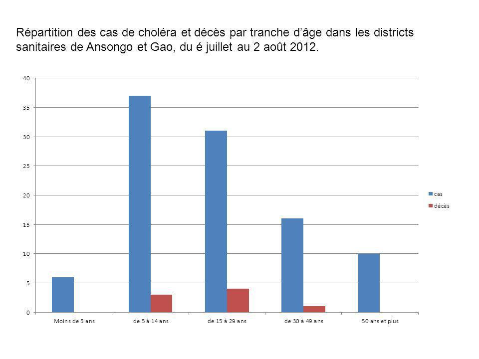 Répartition des cas de choléra et décès par tranche dâge dans les districts sanitaires de Ansongo et Gao, du é juillet au 2 août 2012.