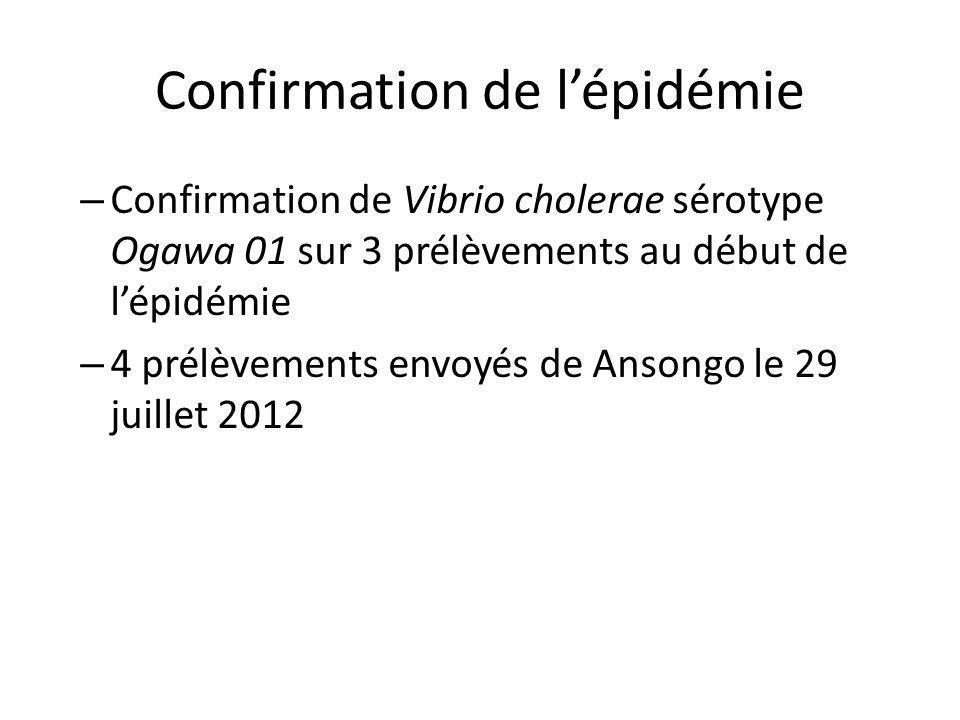 Confirmation de lépidémie – Confirmation de Vibrio cholerae sérotype Ogawa 01 sur 3 prélèvements au début de lépidémie – 4 prélèvements envoyés de Ans