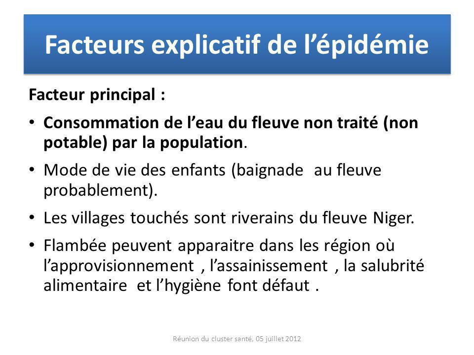 Facteurs explicatif de lépidémie Facteur principal : Consommation de leau du fleuve non traité (non potable) par la population. Mode de vie des enfant