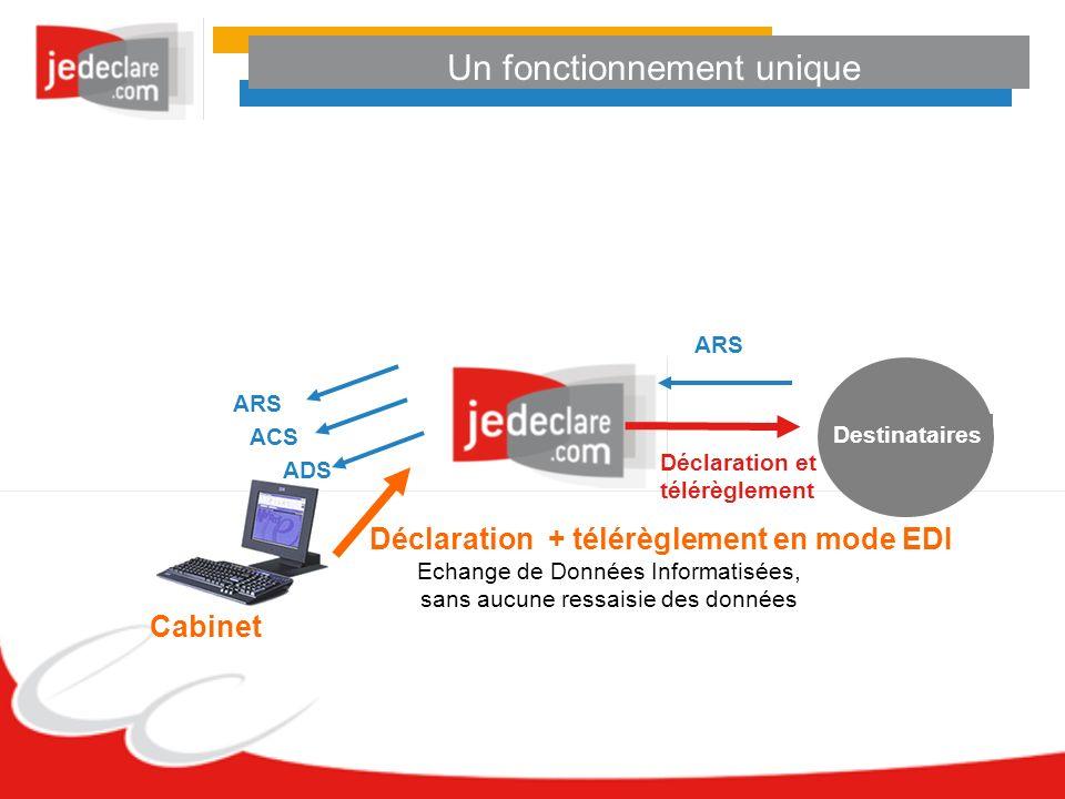 Un fonctionnement unique Cabinet ADS ACS ARS Destinataires Déclaration et télérèglement Déclaration + télérèglement en mode EDI Echange de Données Inf