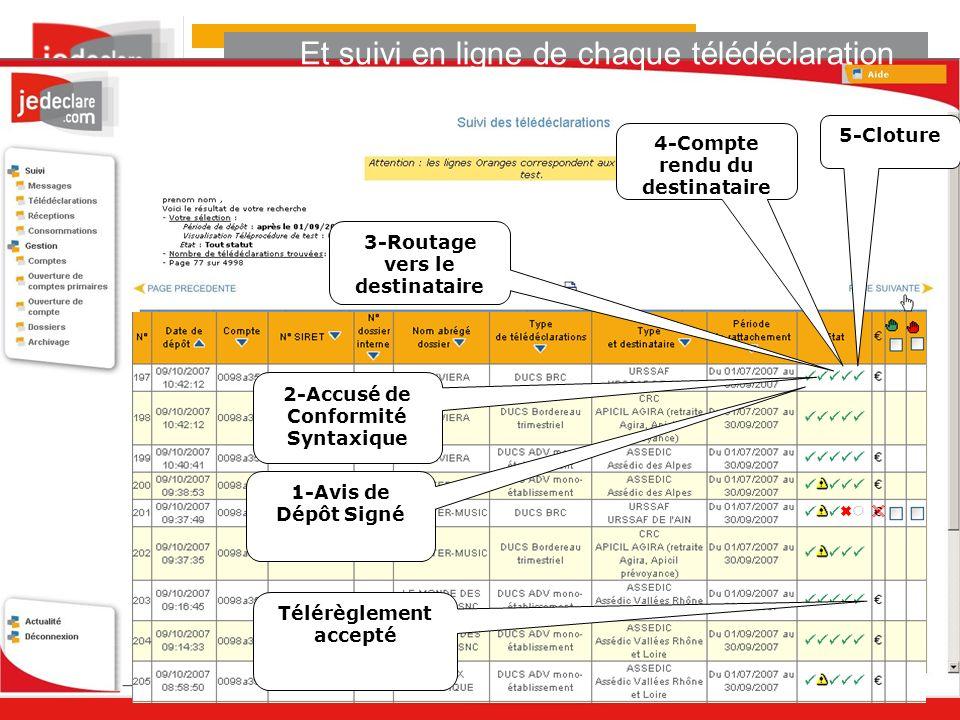 1-Avis de Dépôt Signé 2-Accusé de Conformité Syntaxique 4-Compte rendu du destinataire Télérèglement accepté 3-Routage vers le destinataire 5-Cloture