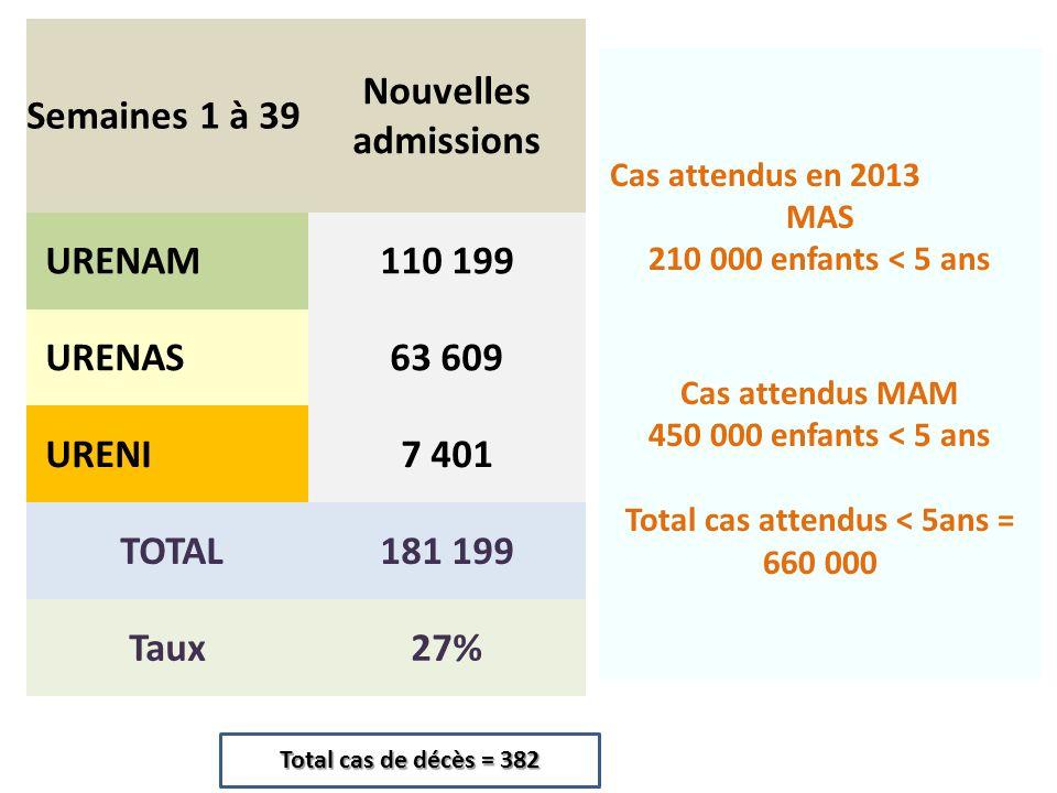 Semaines 1 à 39 Nouvelles admissions URENAM110 199 URENAS63 609 URENI7 401 TOTAL181 199 Taux27% Total cas de décès = 382 Cas attendus en 2013 MAS 210