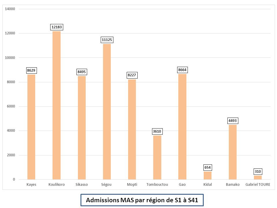 Admissions MAS par région de S1 à S41