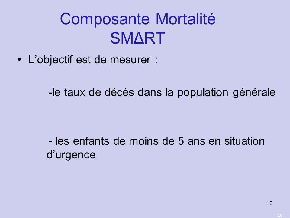 10 Composante Mortalité SMΔRT Lobjectif est de mesurer : -le taux de décès dans la population générale - les enfants de moins de 5 ans en situation du